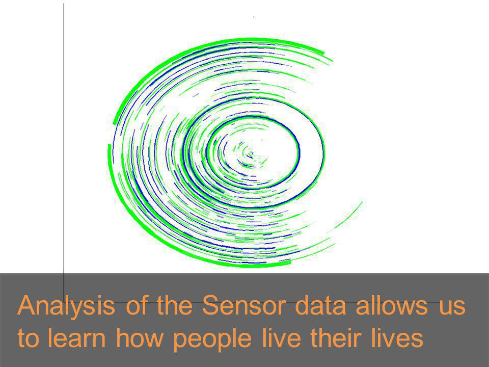 Analysis of the Sensor data allows us to learn how people live their lives