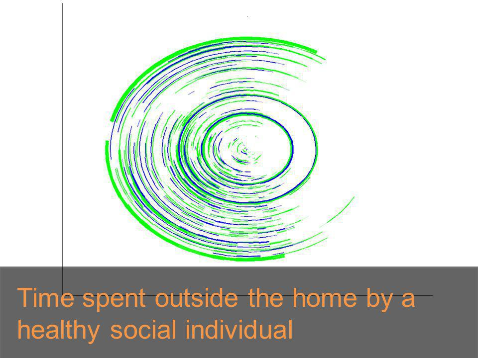 Time spent outside the home by a healthy social individual
