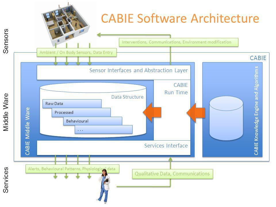 CABIE CABIE Software Architecture CABIE Middle Ware Sensors Middle Ware Services CABIE Knowledge Engine and Algorithms Sensor Interfaces and Abstraction Layer CABIE Run Time CABIE Run Time Services Interface Data Structure Raw Data Processed Behavioural...