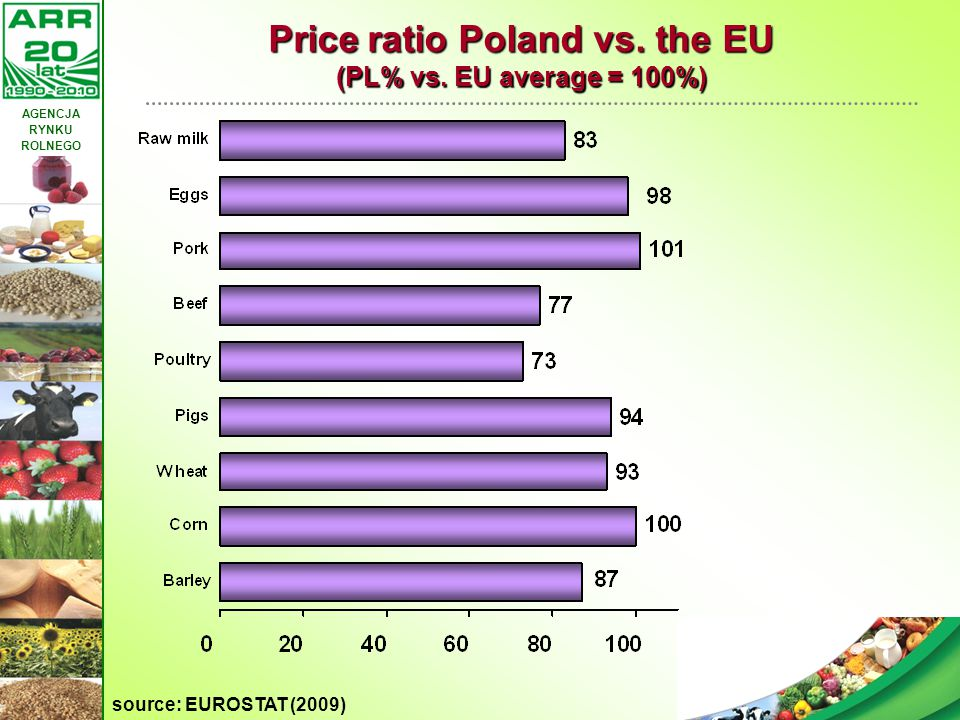 AGENCJA RYNKU ROLNEGO 14 Price ratio Poland vs. the EU (PL% vs. EU average = 100%) source: EUROSTAT (2009)