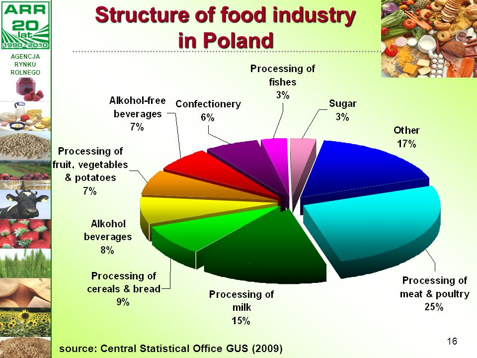 AGENCJA RYNKU ROLNEGO 16 Structure of food industry in Poland source: Central Statistical Office GUS (2009)