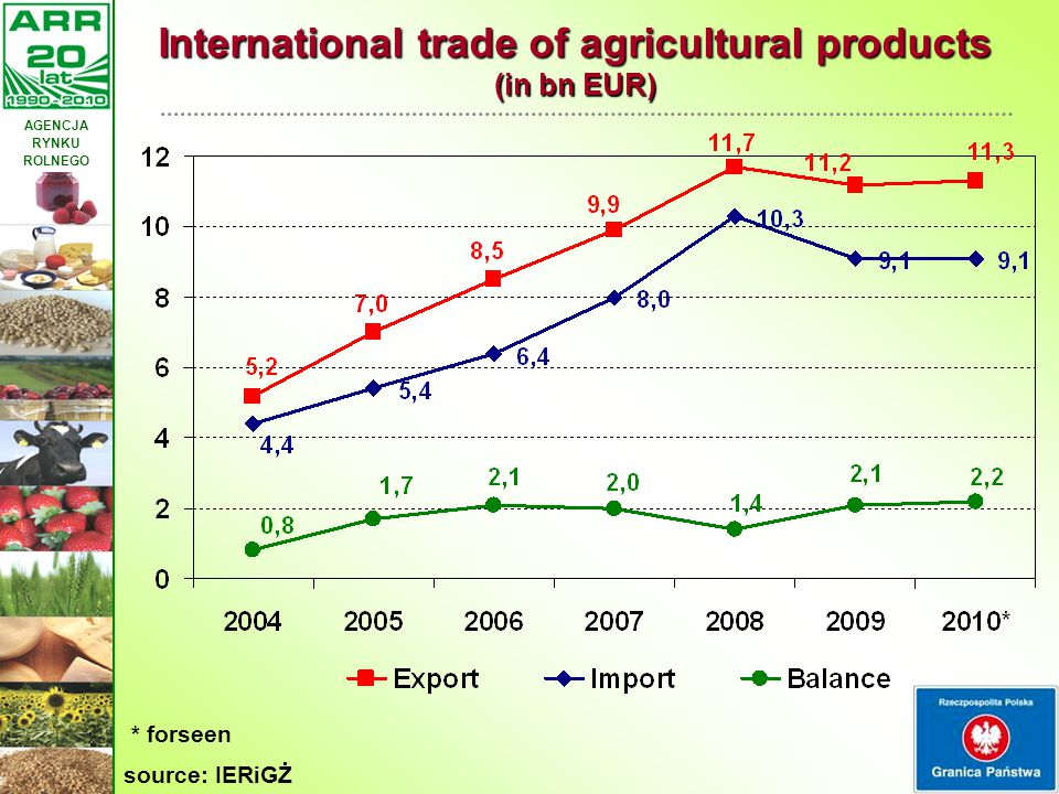 AGENCJA RYNKU ROLNEGO 17 International trade of agricultural products (in bn EUR) * forseen source: IERiGŻ