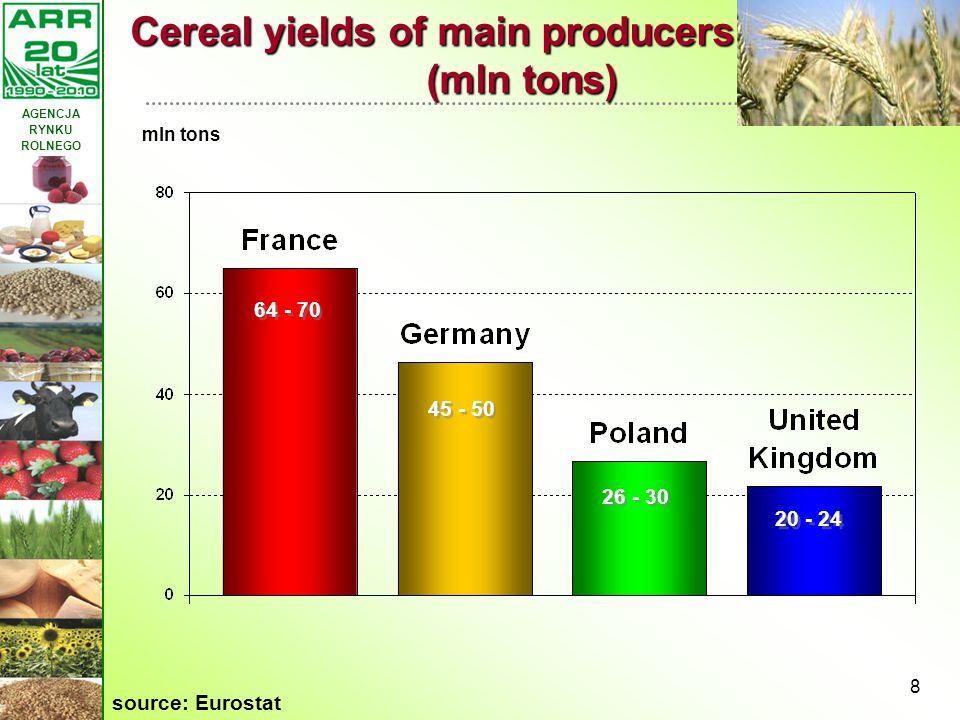 AGENCJA RYNKU ROLNEGO 8 Cereal yields of main producers of the EU (mln tons) Cereal yields of main producers of the EU (mln tons) 64 - 70 45 - 50 26 -