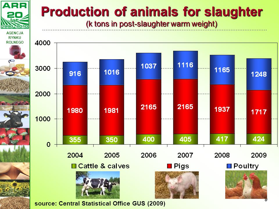 AGENCJA RYNKU ROLNEGO 9 Production of animals for slaughter (k tons in post-slaughter warm weight) source: Central Statistical Office GUS (2009)