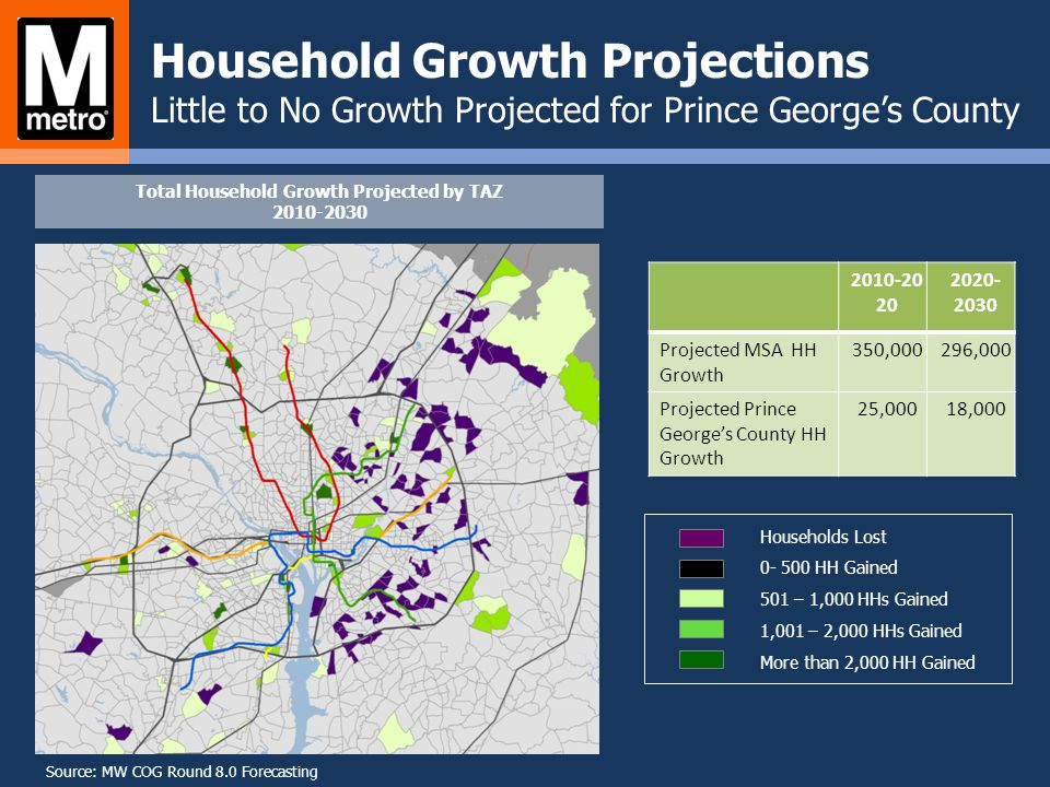 Household Growth Projections Little to No Growth Projected for Prince Georges County Households Lost 0- 500 HH Gained 501 – 1,000 HHs Gained 1,001 – 2