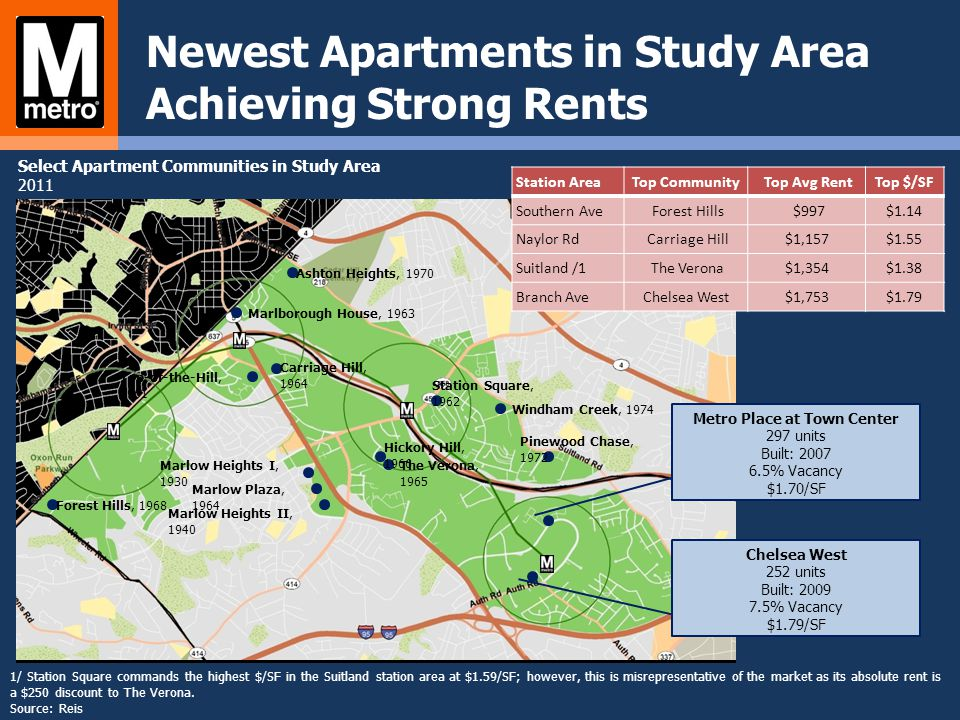 Newest Apartments in Study Area Achieving Strong Rents 1/ Station Square commands the highest $/SF in the Suitland station area at $1.59/SF; however,