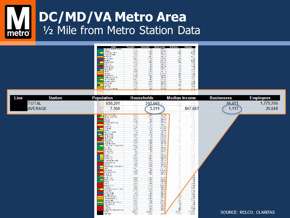 SOURCE: RCLCO, CLARITAS DC/MD/VA Metro Area ½ Mile from Metro Station Data
