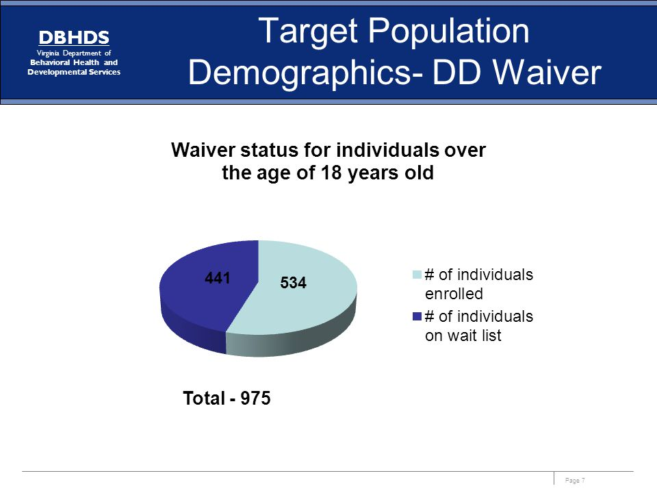 Page 7 DBHDS Virginia Department of Behavioral Health and Developmental Services Target Population Demographics- DD Waiver Total - 975