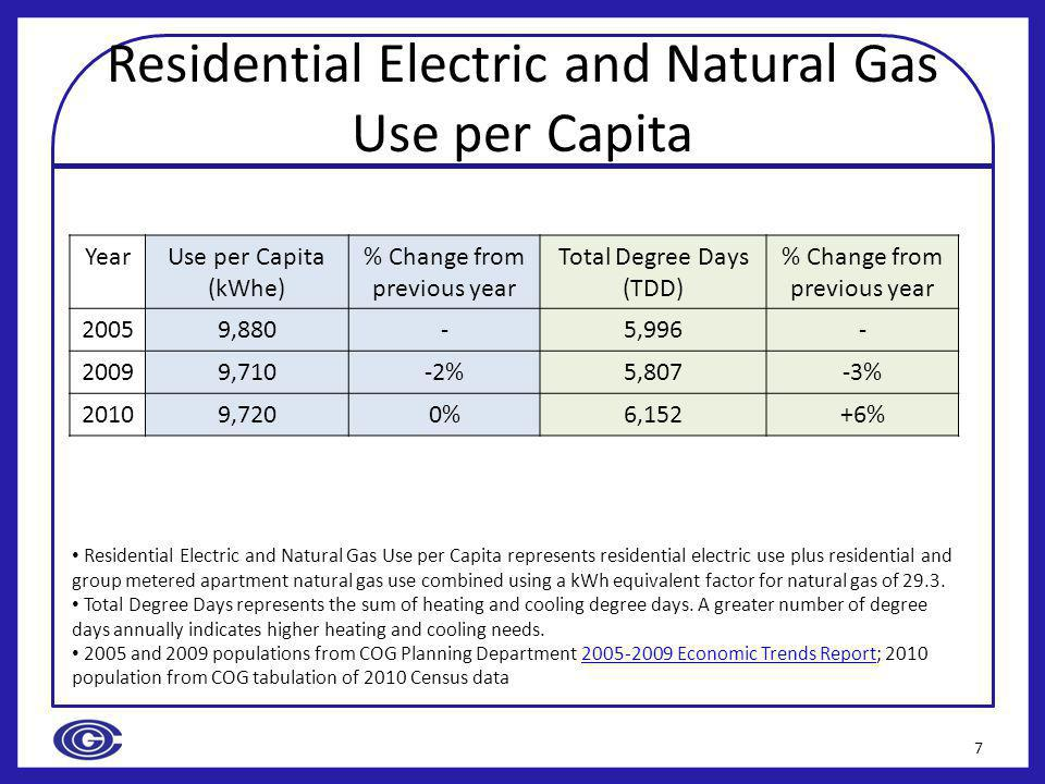 Residential Electric and Natural Gas Use per Capita YearUse per Capita (kWhe) % Change from previous year Total Degree Days (TDD) % Change from previous year 20059,880-5,996- 20099,710-2%5,807-3% 20109,7200%6,152+6% 7 Residential Electric and Natural Gas Use per Capita represents residential electric use plus residential and group metered apartment natural gas use combined using a kWh equivalent factor for natural gas of 29.3.