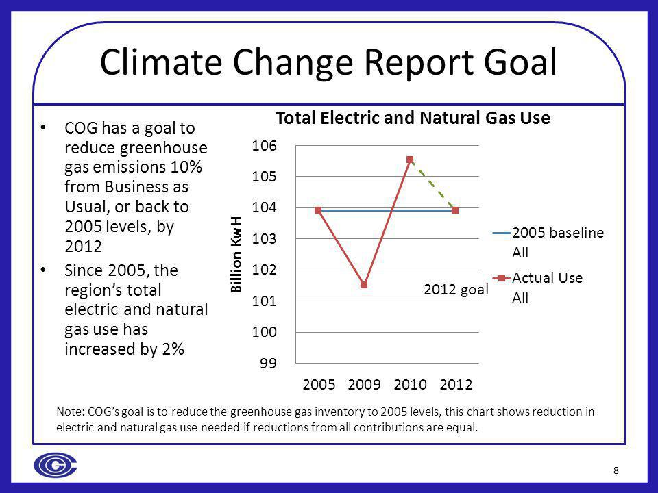 Climate Change Report Goal COG has a goal to reduce greenhouse gas emissions 10% from Business as Usual, or back to 2005 levels, by 2012 Since 2005, the regions total electric and natural gas use has increased by 2% 8 2012 goal Note: COGs goal is to reduce the greenhouse gas inventory to 2005 levels, this chart shows reduction in electric and natural gas use needed if reductions from all contributions are equal.