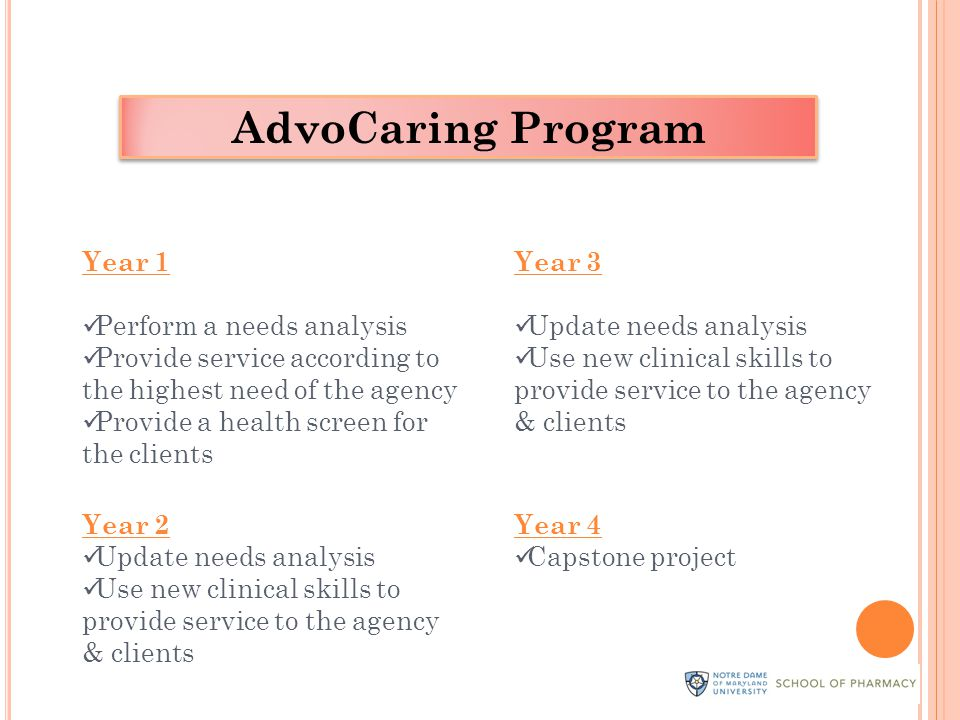 Year 1 Perform a needs analysis Provide service according to the highest need of the agency Provide a health screen for the clients Year 2 Update needs analysis Use new clinical skills to provide service to the agency & clients Year 3 Update needs analysis Use new clinical skills to provide service to the agency & clients Year 4 Capstone project AdvoCaring Program