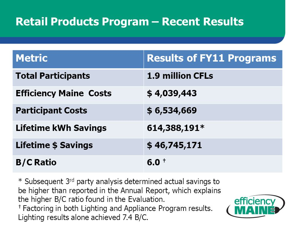 Retail Products Program – Recent Results MetricResults of FY11 Programs Total Participants1.9 million CFLs Efficiency Maine Costs$ 4,039,443 Participant Costs$ 6,534,669 Lifetime kWh Savings614,388,191* Lifetime $ Savings$ 46,745,171 B/C Ratio6.0 * Subsequent 3 rd party analysis determined actual savings to be higher than reported in the Annual Report, which explains the higher B/C ratio found in the Evaluation.