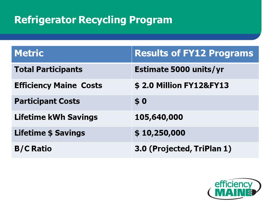 Refrigerator Recycling Program MetricResults of FY12 Programs Total ParticipantsEstimate 5000 units/yr Efficiency Maine Costs$ 2.0 Million FY12&FY13 Participant Costs$ 0 Lifetime kWh Savings105,640,000 Lifetime $ Savings$ 10,250,000 B/C Ratio3.0 (Projected, TriPlan 1)