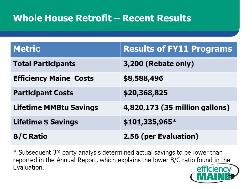 Whole House Retrofit – Recent Results MetricResults of FY11 Programs Total Participants3,200 (Rebate only) Efficiency Maine Costs$8,588,496 Participant Costs$20,368,825 Lifetime MMBtu Savings4,820,173 (35 million gallons) Lifetime $ Savings$101,335,965* B/C Ratio2.56 (per Evaluation) * Subsequent 3 rd party analysis determined actual savings to be lower than reported in the Annual Report, which explains the lower B/C ratio found in the Evaluation.