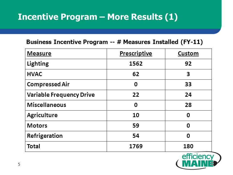 Incentive Program – More Results (1) MeasurePrescriptiveCustom Lighting156292 HVAC623 Compressed Air033 Variable Frequency Drive2224 Miscellaneous028 Agriculture100 Motors590 Refrigeration540 Total1769180 Business Incentive Program -- # Measures Installed (FY-11) 5