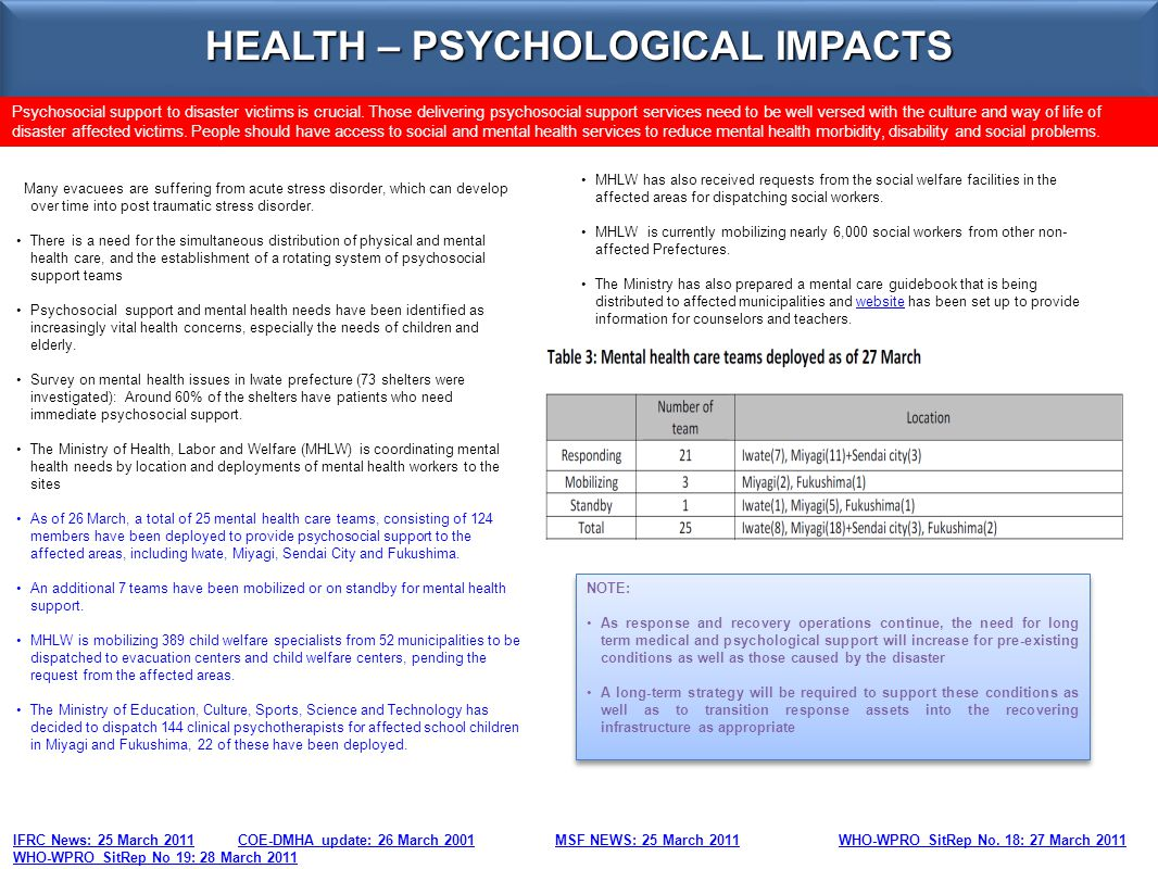 HEALTH – PSYCHOLOGICAL IMPACTS IFRC News: 25 March 2011 COE-DMHA update: 26 March 2001 MSF NEWS: 25 March 2011 WHO-WPRO SitRep No. 18: 27 March 2011 W
