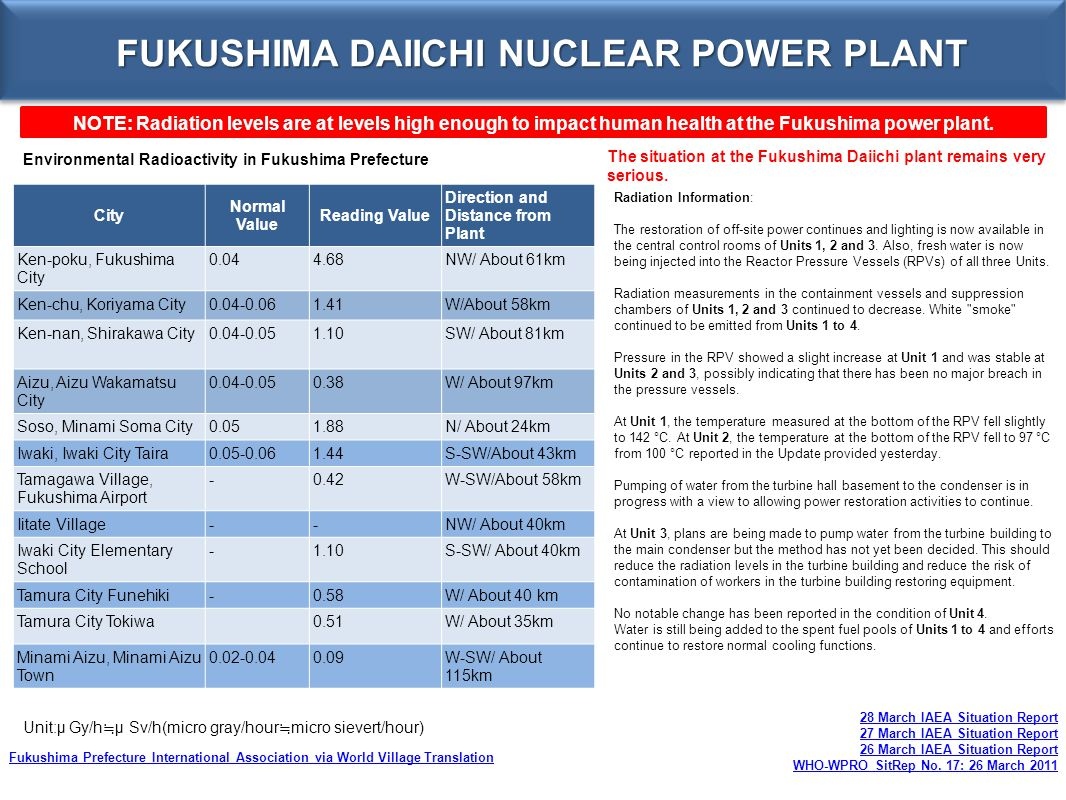 FUKUSHIMA DAIICHI NUCLEAR POWER PLANT NOTE: Radiation levels are at levels high enough to impact human health at the Fukushima power plant. City Norma