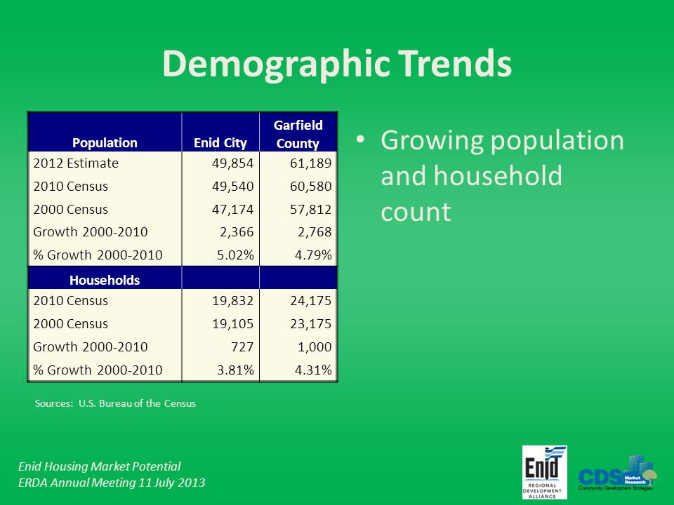 Enid Housing Market Potential ERDA Annual Meeting 11 July 2013 Demographic Trends Growing population and household count PopulationEnid City Garfield County 2012 Estimate 49,854 61,189 2010 Census 49,540 60,580 2000 Census 47,174 57,812 Growth 2000-2010 2,366 2,768 % Growth 2000-20105.02%4.79% Households 2010 Census 19,832 24,175 2000 Census 19,105 23,175 Growth 2000-2010 727 1,000 % Growth 2000-20103.81%4.31% Sources: U.S.