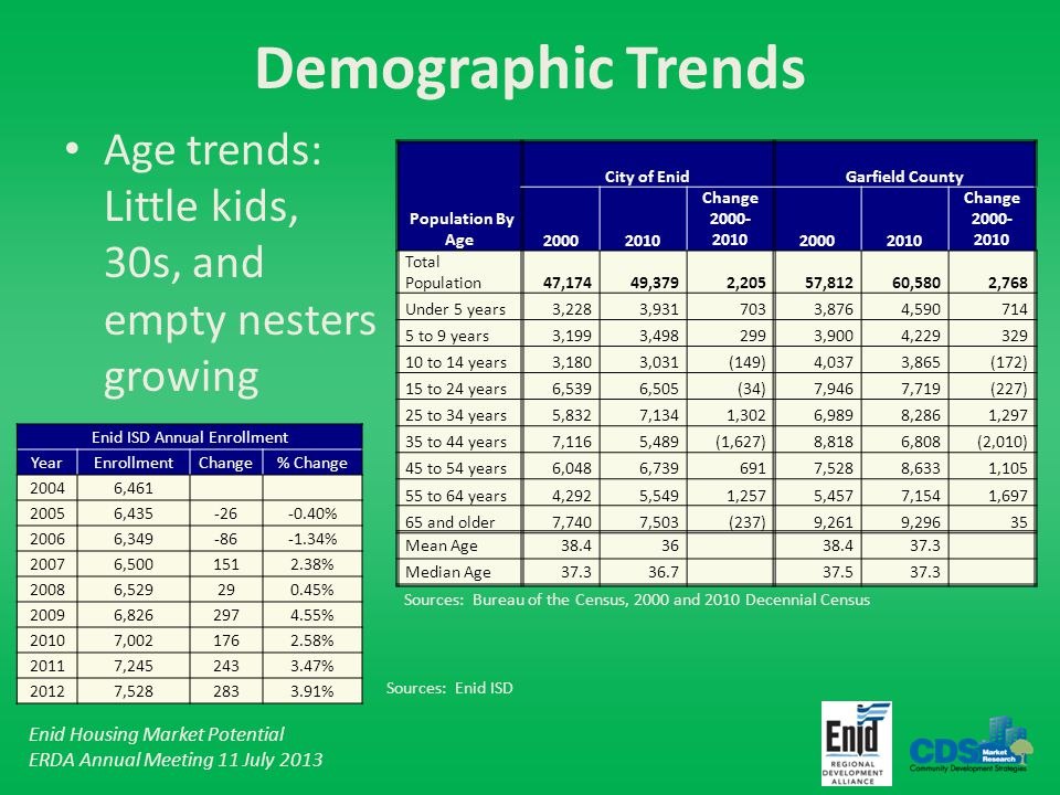 Enid Housing Market Potential ERDA Annual Meeting 11 July 2013 Demographic Trends Age trends: Little kids, 30s, and empty nesters growing City of EnidGarfield County Population By Age20002010 Change 2000- 201020002010 Change 2000- 2010 Total Population47,17449,3792,20557,81260,5802,768 Under 5 years3,2283,9317033,8764,590714 5 to 9 years3,1993,4982993,9004,229329 10 to 14 years3,1803,031(149)4,0373,865(172) 15 to 24 years6,5396,505(34)7,9467,719(227) 25 to 34 years5,8327,1341,3026,9898,2861,297 35 to 44 years7,1165,489(1,627)8,8186,808(2,010) 45 to 54 years6,0486,7396917,5288,6331,105 55 to 64 years4,2925,5491,2575,4577,1541,697 65 and older7,7407,503(237)9,2619,29635 Mean Age38.43638.437.3 Median Age37.336.737.537.3 Enid ISD Annual Enrollment YearEnrollmentChange% Change 20046,461 20056,435-26-0.40% 20066,349-86-1.34% 20076,5001512.38% 20086,529290.45% 20096,8262974.55% 20107,0021762.58% 20117,2452433.47% 20127,5282833.91% Sources: Enid ISD Sources: Bureau of the Census, 2000 and 2010 Decennial Census