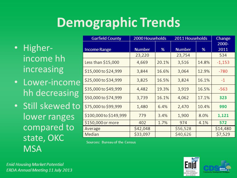 Enid Housing Market Potential ERDA Annual Meeting 11 July 2013 Demographic Trends Higher- income hh increasing Lower-income hh decreasing Still skewed to lower ranges compared to state, OKC MSA Garfield County2000 Households 2011 Households Change Income RangeNumber% % 2000- 2011 23,220 23,754 534 Less than $15,0004,66920.1%3,51614.8%-1,153 $15,000 to $24,9993,84416.6%3,06412.9%-780 $25,000 to $34,9993,82516.5%3,82416.1% $35,000 to $49,9994,48219.3%3,91916.5%-563 $50,000 to $74,9993,73916.1%4,06217.1%323 $75,000 to $99,9991,4806.4%2,47010.4%990 $100,000 to $149,9997793.4%1,9008.0%1,121 $150,000 or more4021.7%9744.1%572 Average$42,048 $56,528 $14,480 Median$33,097 $40,626 $7,529 Sources: Bureau of the Census