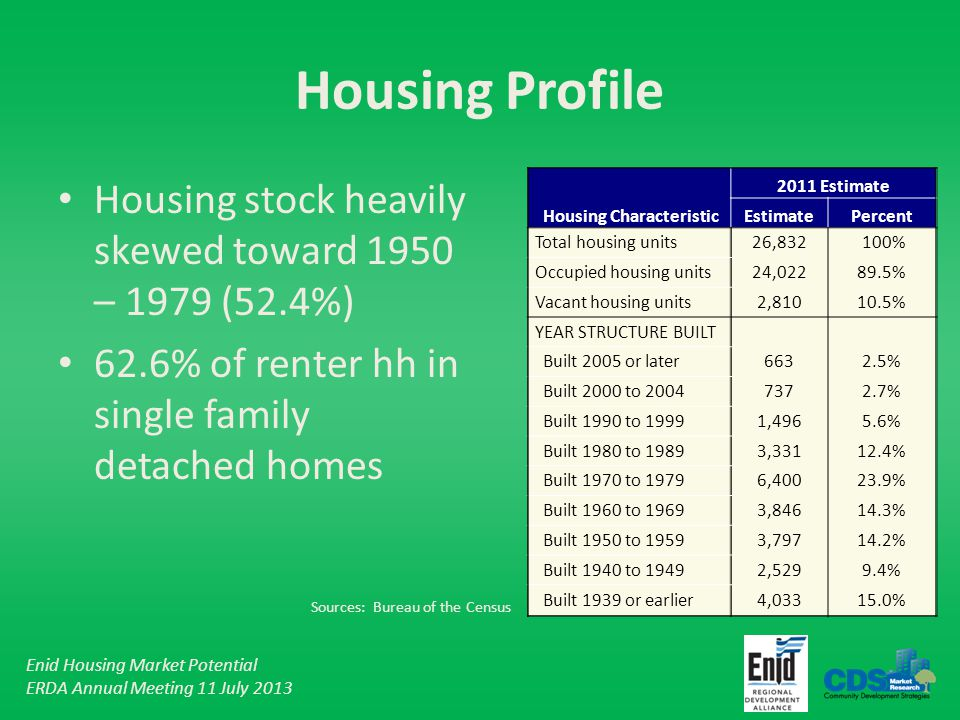 Enid Housing Market Potential ERDA Annual Meeting 11 July 2013 Housing Profile Housing stock heavily skewed toward 1950 – 1979 (52.4%) 62.6% of renter hh in single family detached homes 2011 Estimate Housing CharacteristicEstimatePercent Total housing units26,832 100% Occupied housing units24,02289.5% Vacant housing units2,81010.5% YEAR STRUCTURE BUILT Built 2005 or later6632.5% Built 2000 to 20047372.7% Built 1990 to 19991,4965.6% Built 1980 to 19893,33112.4% Built 1970 to 19796,40023.9% Built 1960 to 19693,84614.3% Built 1950 to 19593,79714.2% Built 1940 to 19492,5299.4% Built 1939 or earlier4,03315.0% Sources: Bureau of the Census