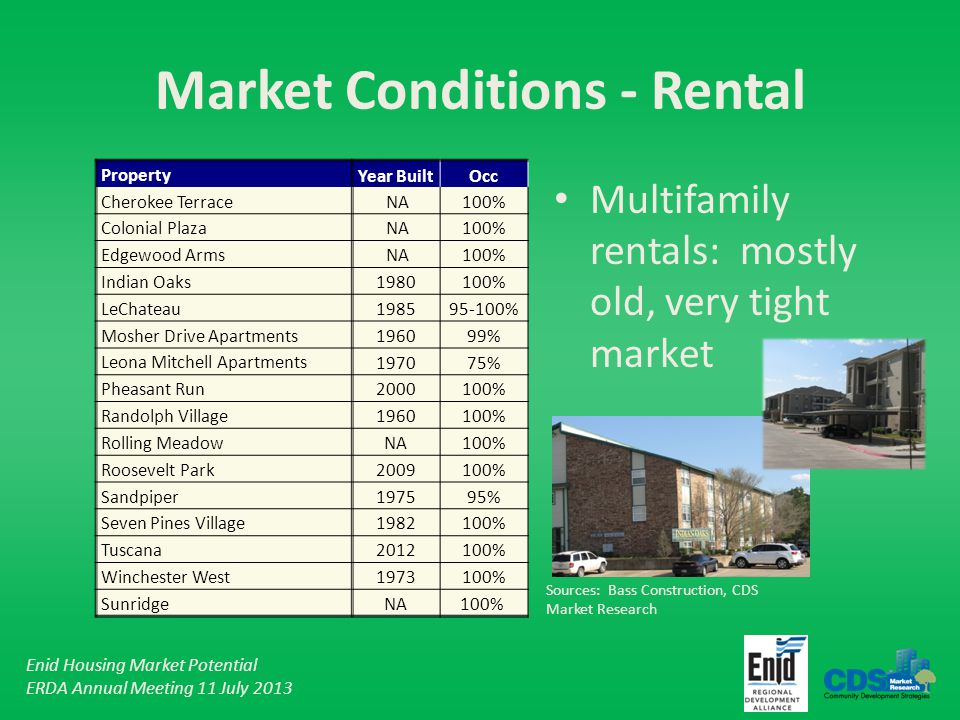 Enid Housing Market Potential ERDA Annual Meeting 11 July 2013 Market Conditions - Rental Multifamily rentals: mostly old, very tight market Property Year BuiltOcc Cherokee Terrace NA100% Colonial Plaza NA100% Edgewood Arms NA100% Indian Oaks 1980100% LeChateau 198595-100% Mosher Drive Apartments 196099% Leona Mitchell Apartments 197075% Pheasant Run 2000100% Randolph Village 1960100% Rolling Meadow NA 100% Roosevelt Park 2009100% Sandpiper 197595% Seven Pines Village 1982100% Tuscana 2012100% Winchester West 1973100% Sunridge NA 100% Sources: Bass Construction, CDS Market Research