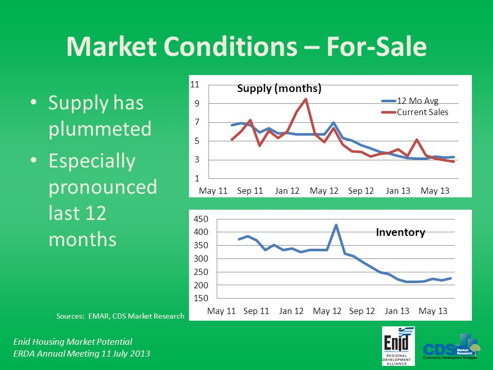 Enid Housing Market Potential ERDA Annual Meeting 11 July 2013 Supply has plummeted Especially pronounced last 12 months Market Conditions – For-Sale Supply (months) Inventory Sources: EMAR, CDS Market Research