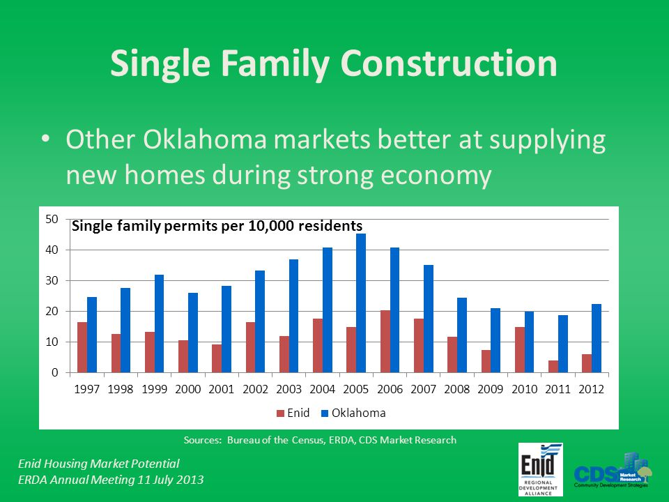 Enid Housing Market Potential ERDA Annual Meeting 11 July 2013 Single Family Construction Other Oklahoma markets better at supplying new homes during strong economy Single family permits per 10,000 residents Sources: Bureau of the Census, ERDA, CDS Market Research