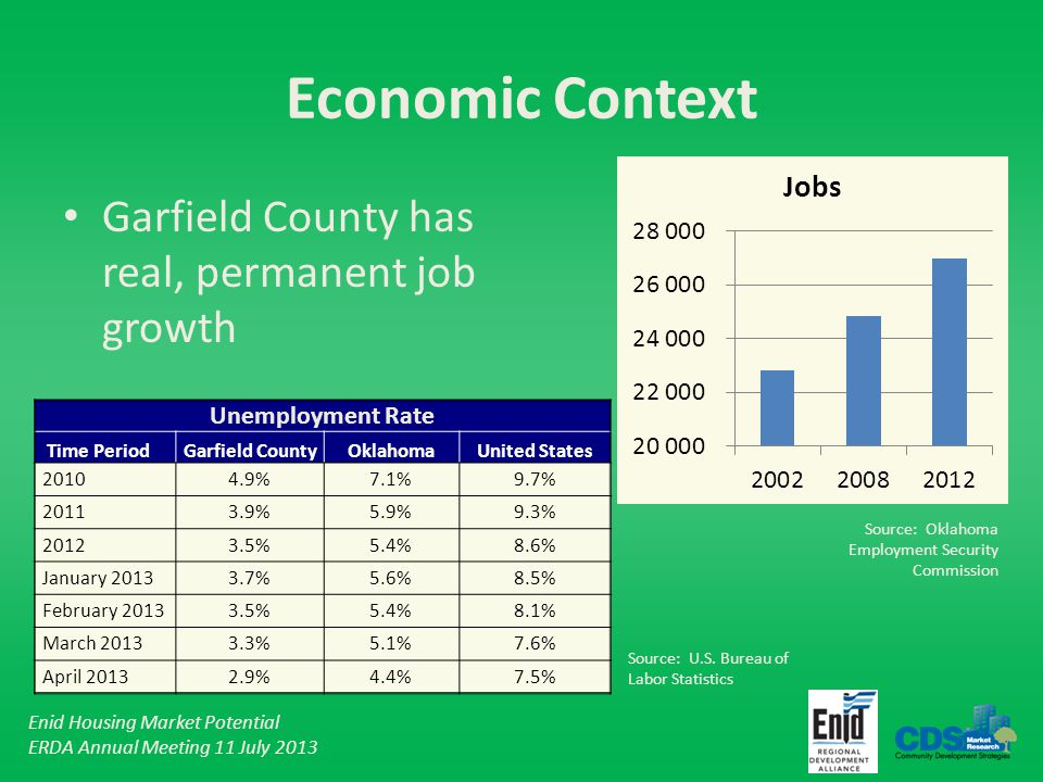 Enid Housing Market Potential ERDA Annual Meeting 11 July 2013 Strategic Recommendations Assemble and distribute housing market data and information – Job growth (current and expected) – Rental market conditions – Single family lots – Developable properties – Incentives and assistance programs – Infill neighborhoods