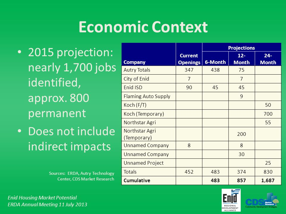 Enid Housing Market Potential ERDA Annual Meeting 11 July 2013 Economic Context 2015 projection: nearly 1,700 jobs identified, approx.