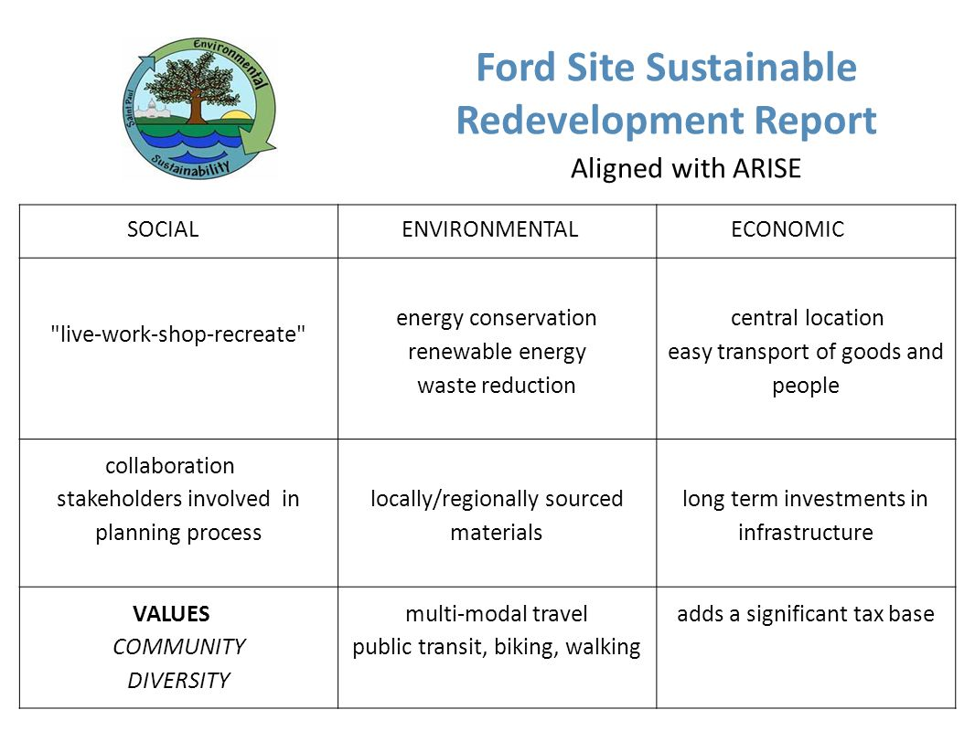 Ford Site Sustainable Redevelopment Report Aligned with ARISE SOCIAL ENVIRONMENTAL ECONOMIC live-work-shop-recreate energy conservation renewable energy waste reduction central location easy transport of goods and people collaboration stakeholders involved in planning process locally/regionally sourced materials long term investments in infrastructure VALUES COMMUNITY DIVERSITY multi-modal travel public transit, biking, walking adds a significant tax base