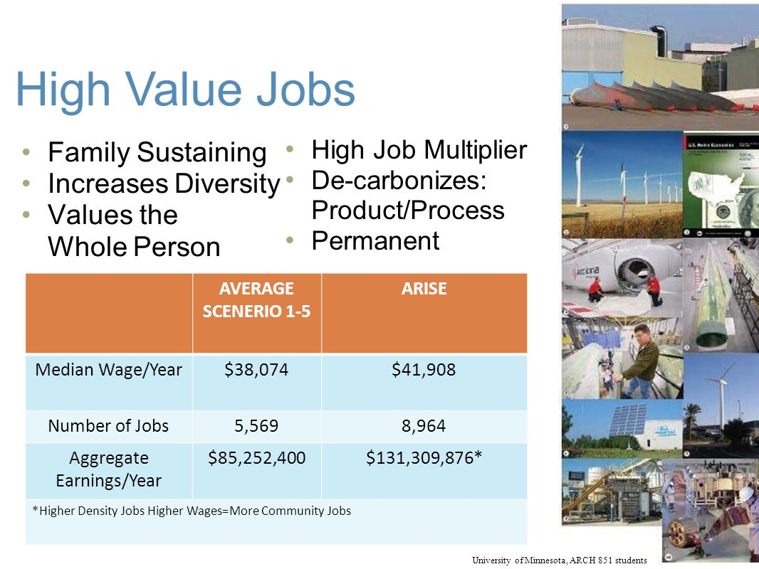 High Value Jobs Family Sustaining Increases Diversity Values the Whole Person AVERAGE SCENERIO 1-5 ARISE Median Wage/Year$38,074$41,908 Number of Jobs5,5698,964 Aggregate Earnings/Year $85,252,400$131,309,876* *Higher Density Jobs Higher Wages=More Community Jobs High Job Multiplier De-carbonizes: Product/Process Permanent University of Minnesota, ARCH 851 students