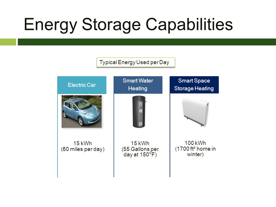 Energy Storage Capabilities Typical Energy Used per Day 15 kWh (60 miles per day) Electric Car 15 kWh (55 Gallons per day at 150 F) Smart Water Heatin