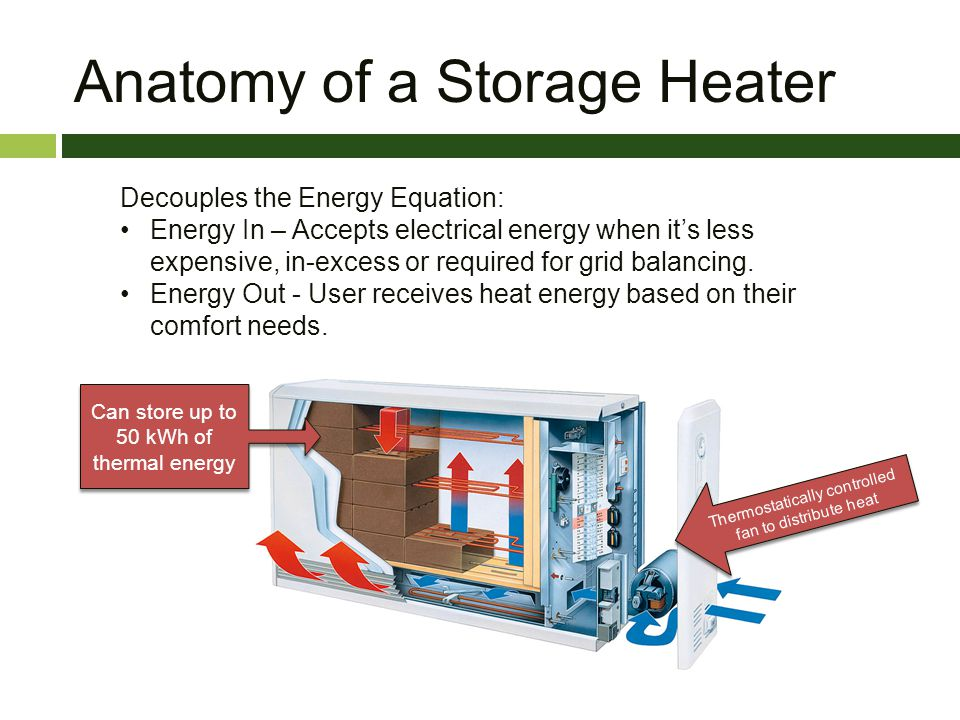 Decouples the Energy Equation: Energy In – Accepts electrical energy when its less expensive, in-excess or required for grid balancing. Energy Out - U