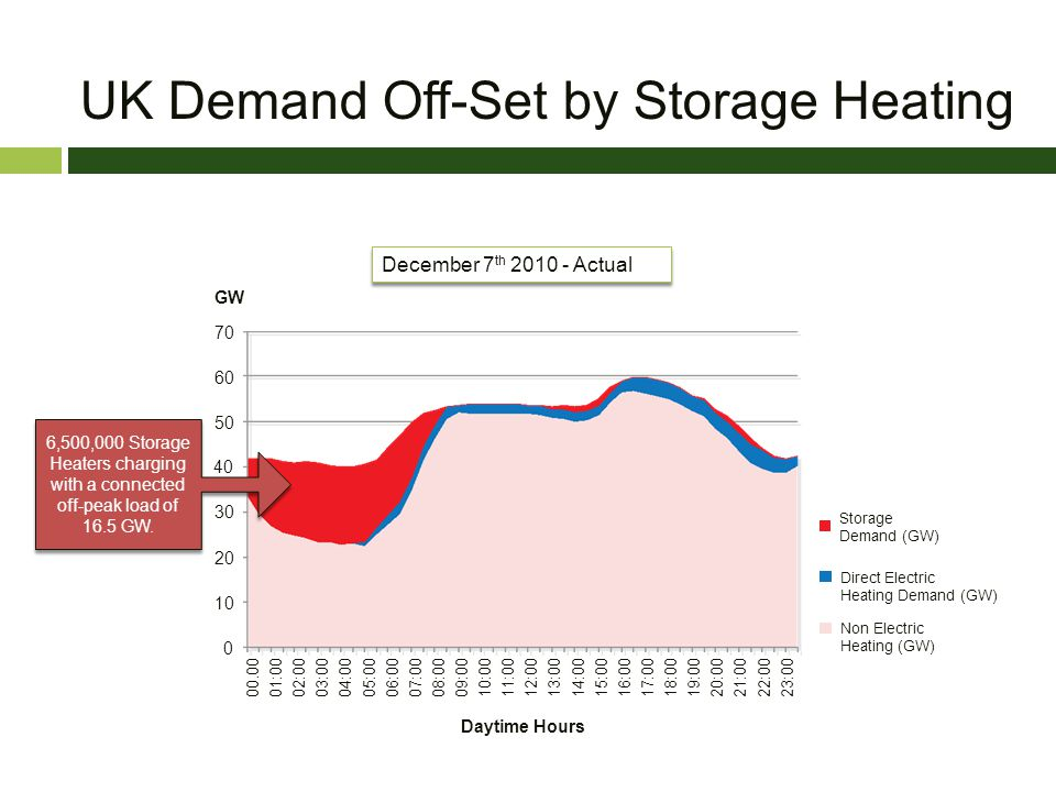 UK Demand Off-Set by Storage Heating 40 Direct Electric Heating Demand (GW) Non Electric Heating (GW) Daytime Hours GW 70 60 50 30 20 10 0 00.00 01:00