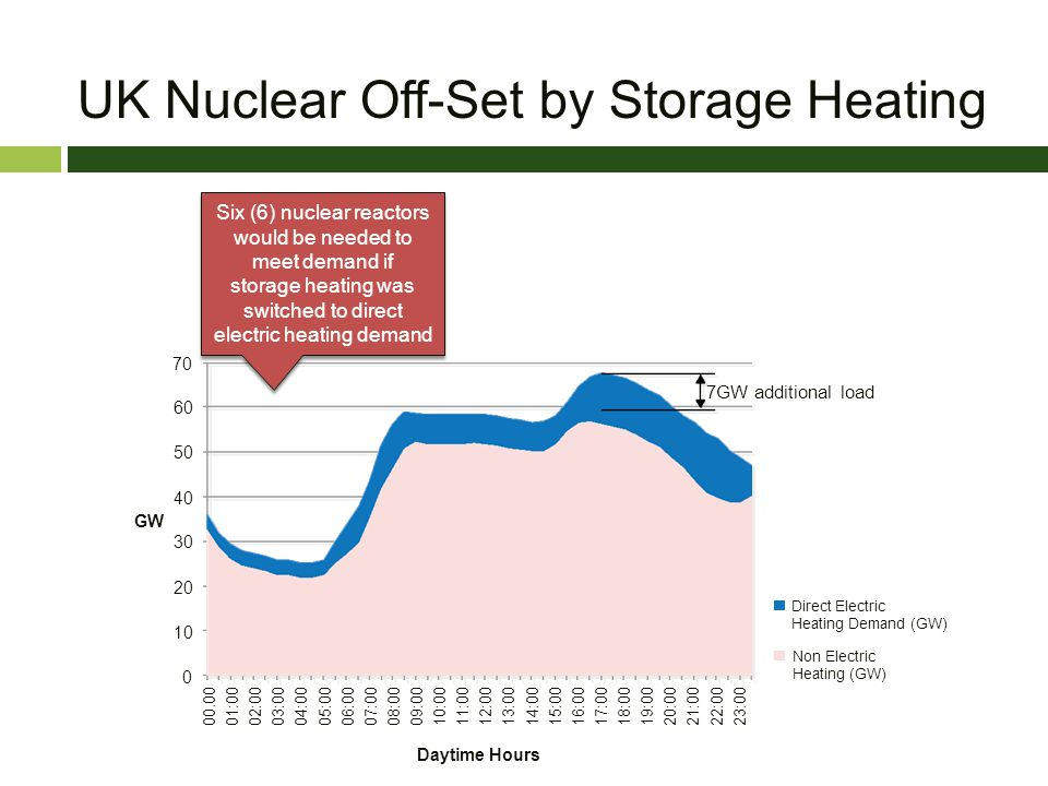 UK Nuclear Off-Set by Storage Heating 70 60 50 40 30 20 10 0 00.00 01:00 02:00 03:00 04:00 05:00 06:00 07:00 08:00 09:00 10:00 11:00 12:00 13:00 14:00