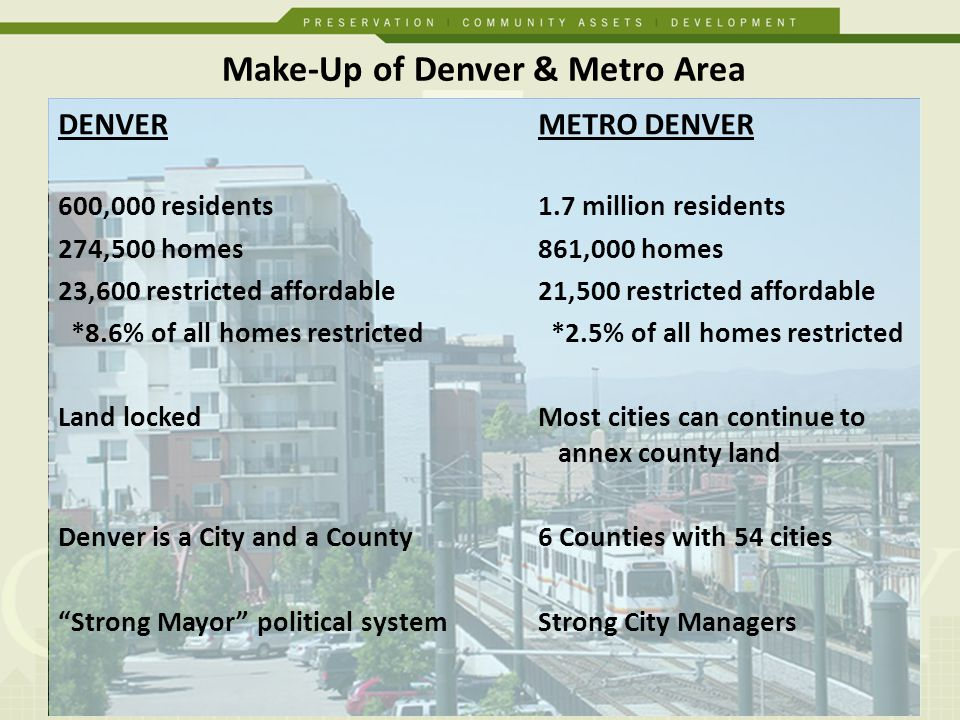Make-Up of Denver & Metro Area DENVER METRO DENVER 600,000 residents 1.7 million residents 274,500 homes 861,000 homes 23,600 restricted affordable 21,500 restricted affordable *8.6% of all homes restricted *2.5% of all homes restricted Land lockedMost cities can continue to annex county land Denver is a City and a County6 Counties with 54 cities Strong Mayor political systemStrong City Managers