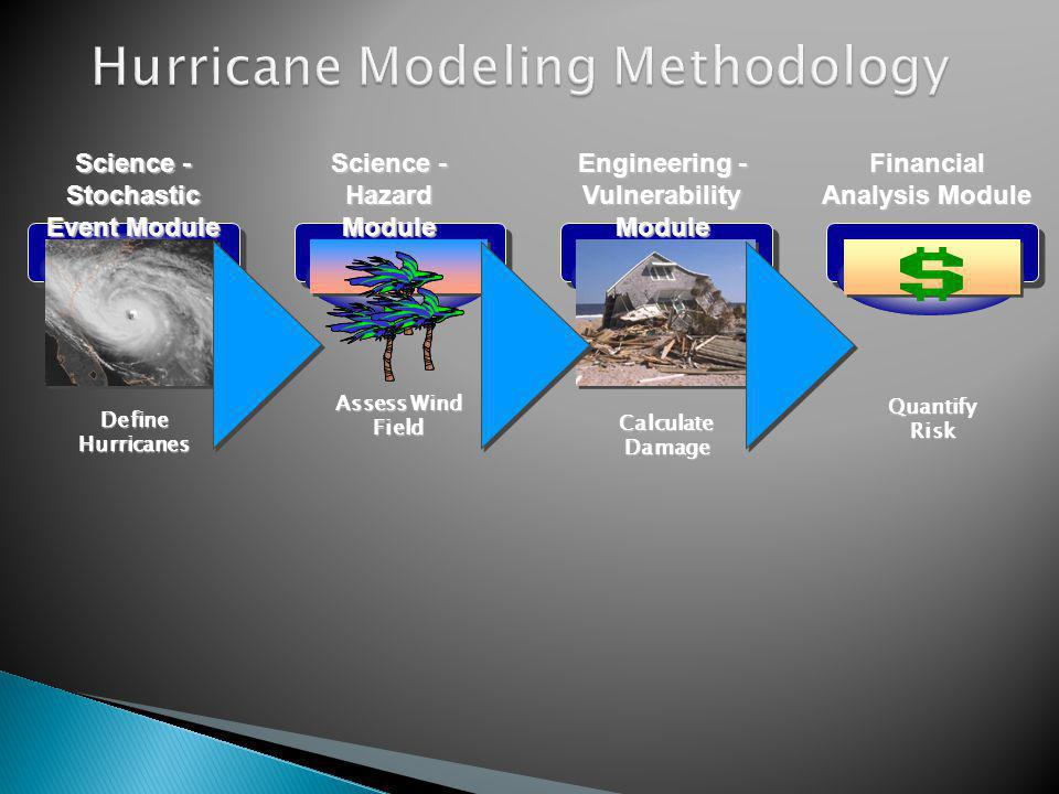 Assess Wind Field Calculate Damage Define Hurricanes Quantify Risk Science - Stochastic Event Module Science - Hazard Module Engineering - Vulnerability Module Financial Analysis Module