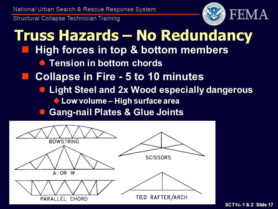 SCT1c- 1 & 2 Slide 17 National Urban Search & Rescue Response System Structural Collapse Technician Training Truss Hazards – No Redundancy High forces
