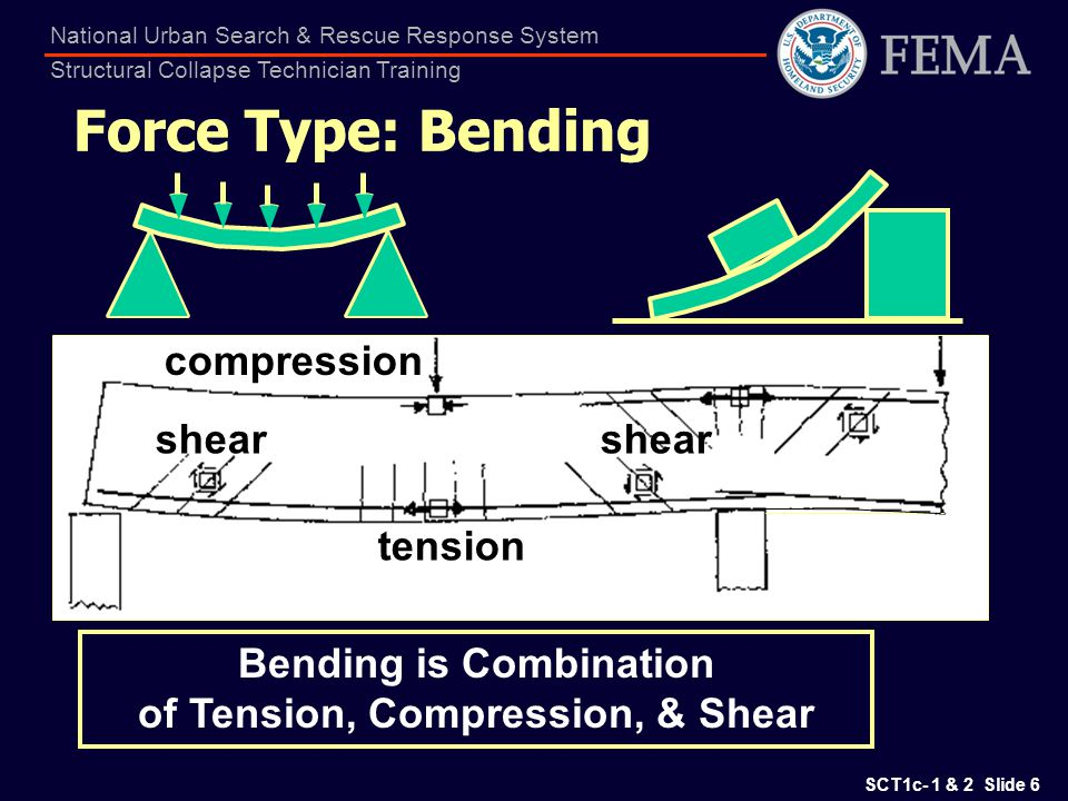 SCT1c- 1 & 2 Slide 7 National Urban Search & Rescue Response System Structural Collapse Technician Training Force Type: Shear Shear Causes Diagonal Tension Racked Shearwall ends get stretched