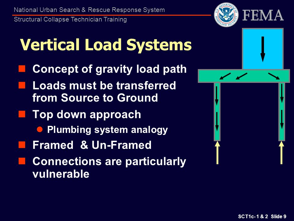 SCT1c- 1 & 2 Slide 60 National Urban Search & Rescue Response System Structural Collapse Technician Training URM Should be Retrofit if in CA Brick Bearing Wall Bldg CMU-Tie Beam/Tie Col CMU Currently Built in FL