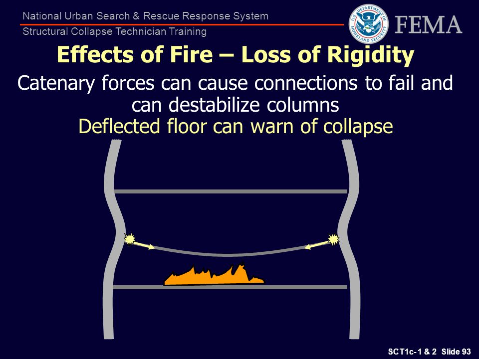 SCT1c- 1 & 2 Slide 93 National Urban Search & Rescue Response System Structural Collapse Technician Training Effects of Fire – Loss of Rigidity Catena