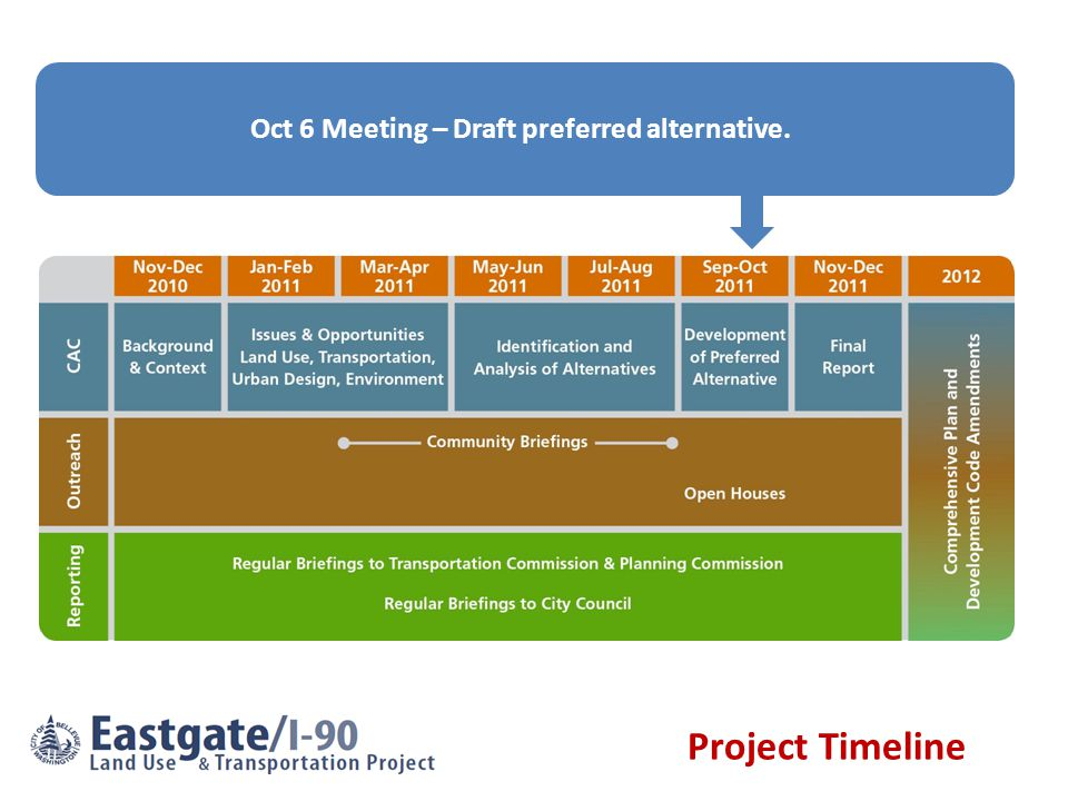 Nov 3 Meeting – Detailed preferred alternative. Project Timeline