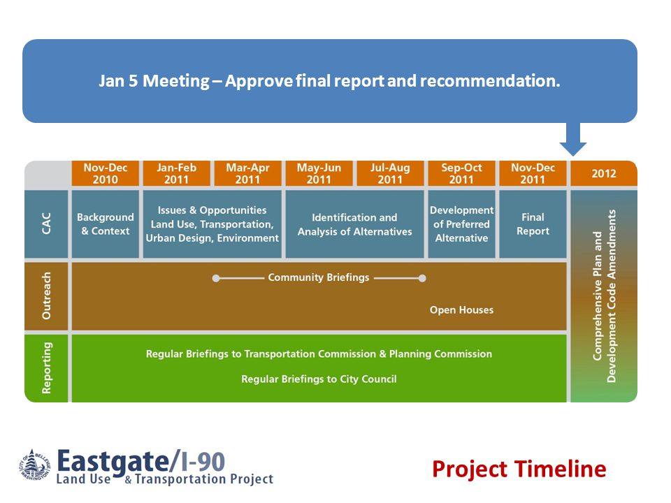 Jan 5 Meeting – Approve final report and recommendation. Project Timeline