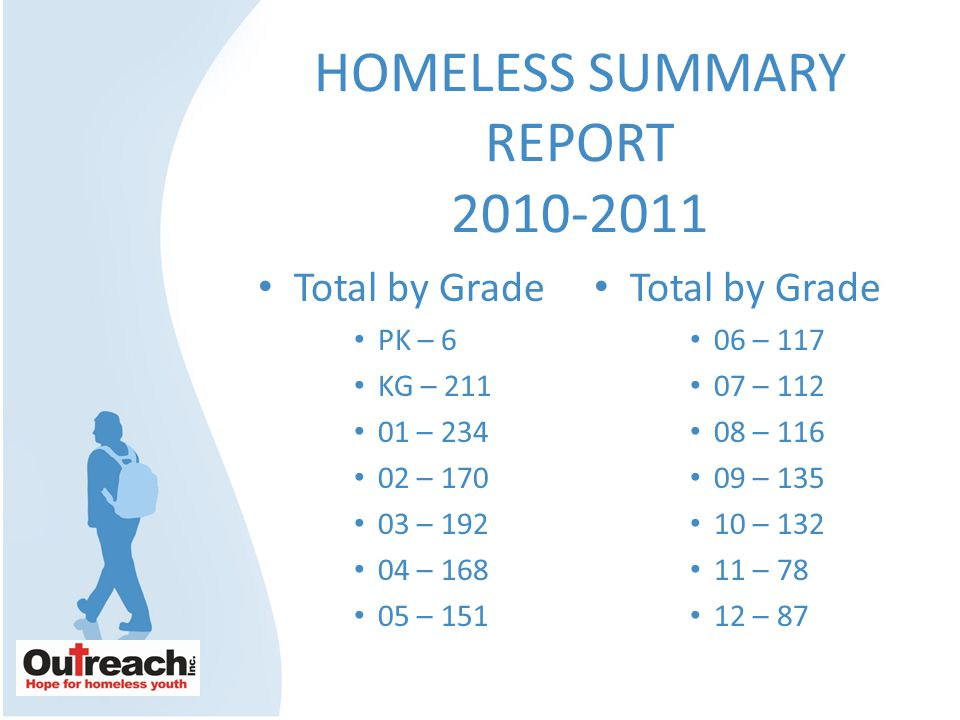 HOMELESS SUMMARY REPORT 2010-2011 Total by Grade PK – 6 KG – 211 01 – 234 02 – 170 03 – 192 04 – 168 05 – 151 Total by Grade 06 – 117 07 – 112 08 – 116 09 – 135 10 – 132 11 – 78 12 – 87