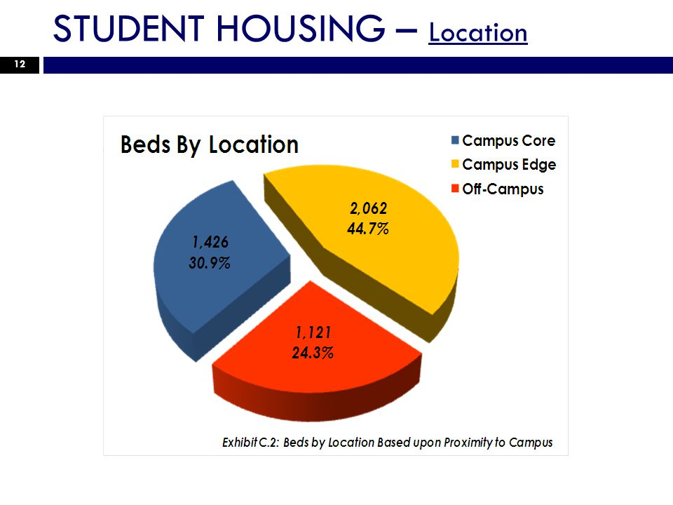 STUDENT HOUSING – Location 12