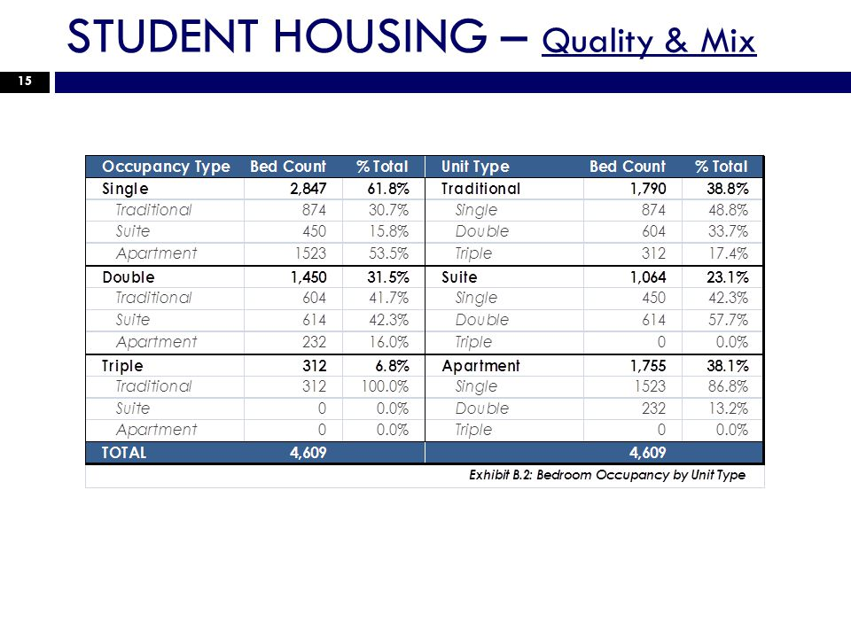 STUDENT HOUSING – Quality & Mix 15