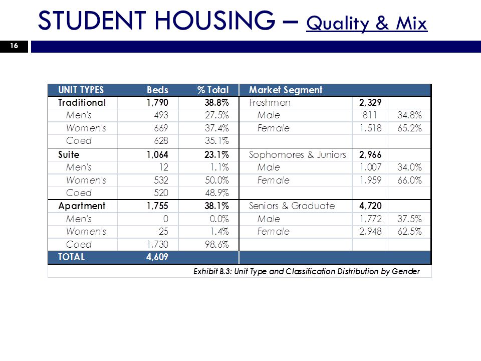 STUDENT HOUSING – Quality & Mix 16