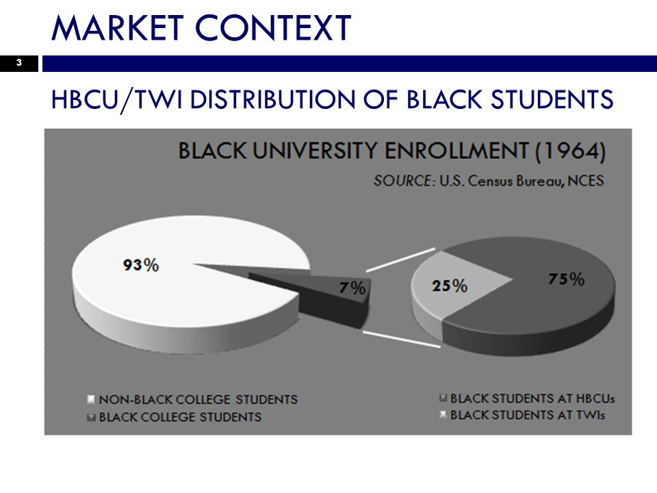 MARKET CONTEXT 3 HBCU/TWI DISTRIBUTION OF BLACK STUDENTS