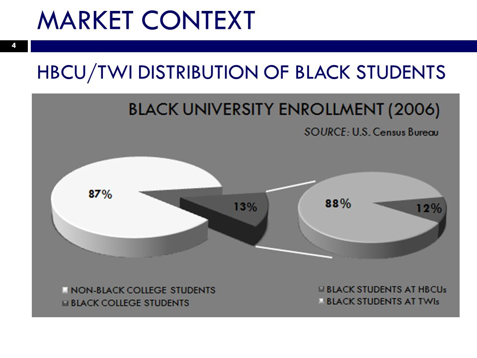 MARKET CONTEXT 4 HBCU/TWI DISTRIBUTION OF BLACK STUDENTS